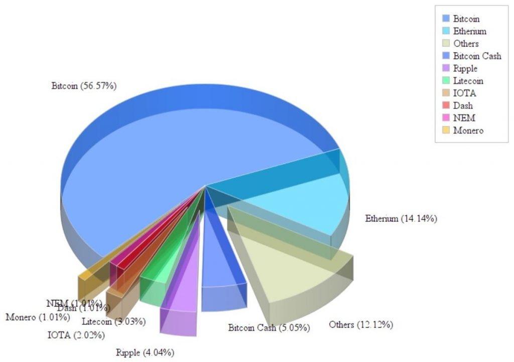 Bitcoin und andere Kryptowährungen im Vergleich