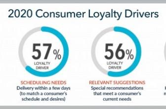 SAS Studie zur Customer Experience: Kundentreue steht und fällt mit Sicherheit und Komfort