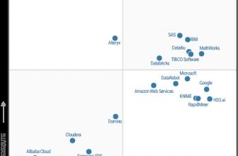 """Erneut bestätigt: Gartner bewertet SAS als """"Leader bei Data-Science- und Machine-Learning-Plattformen"""